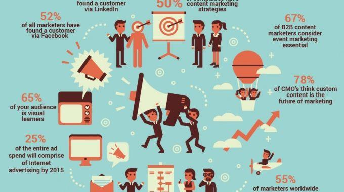 10 Métricas De Marketing De Contenidos Que Debes Utilizar