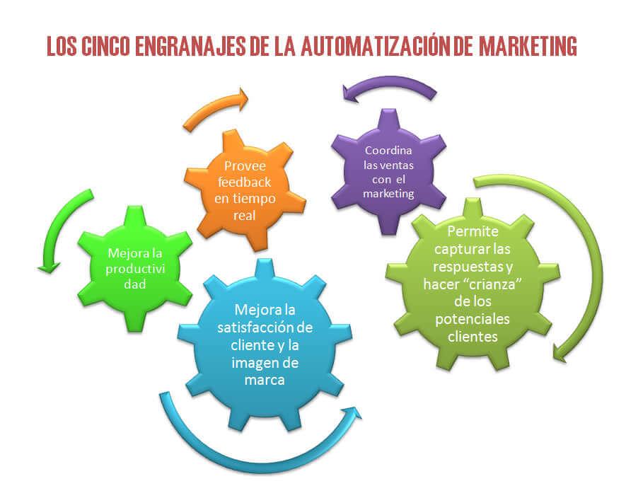 inbound marketing y marketing automatizacion