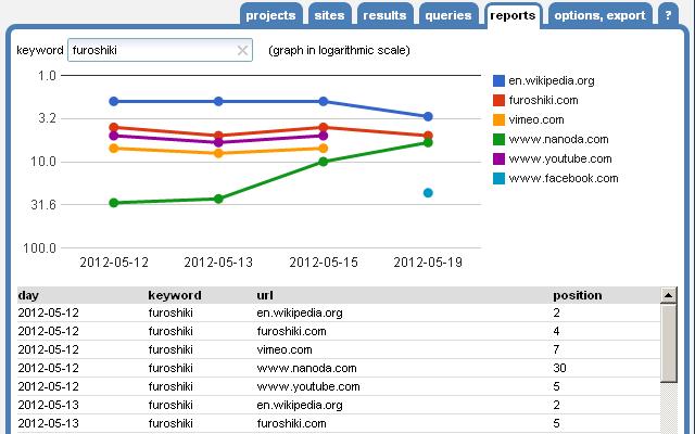 seo-serp-posición-keywords