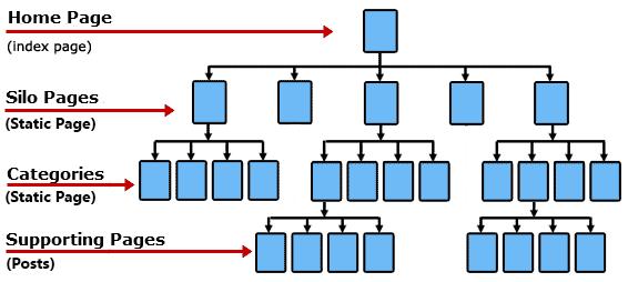 enlaces-internos-estructura-silo Javier Ramos