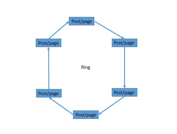 enlaces-internos-estructura-de-anillo