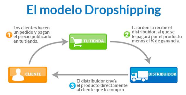 El proceso de dropshipping