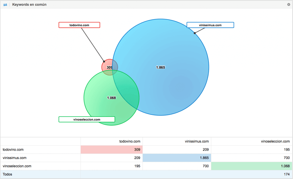 Analizar la Competencia con Sistrix