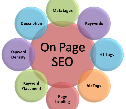 Seo On Page O Cómo Mejorar TU Posicionamiento Web