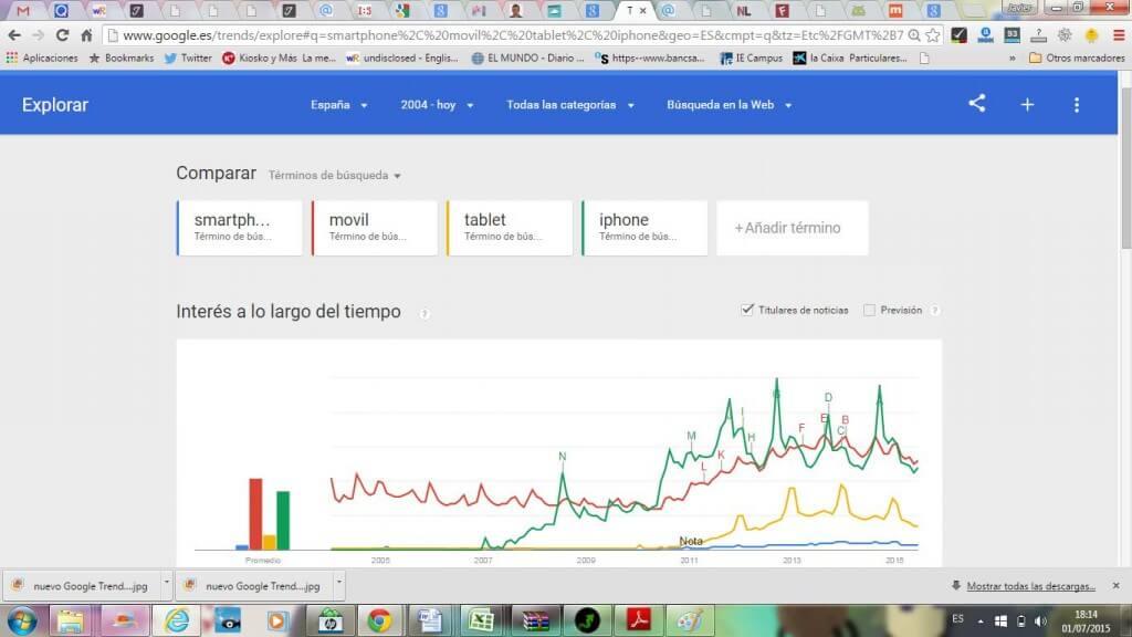 Con Google trends puedes comparar términos y ver su tendencia