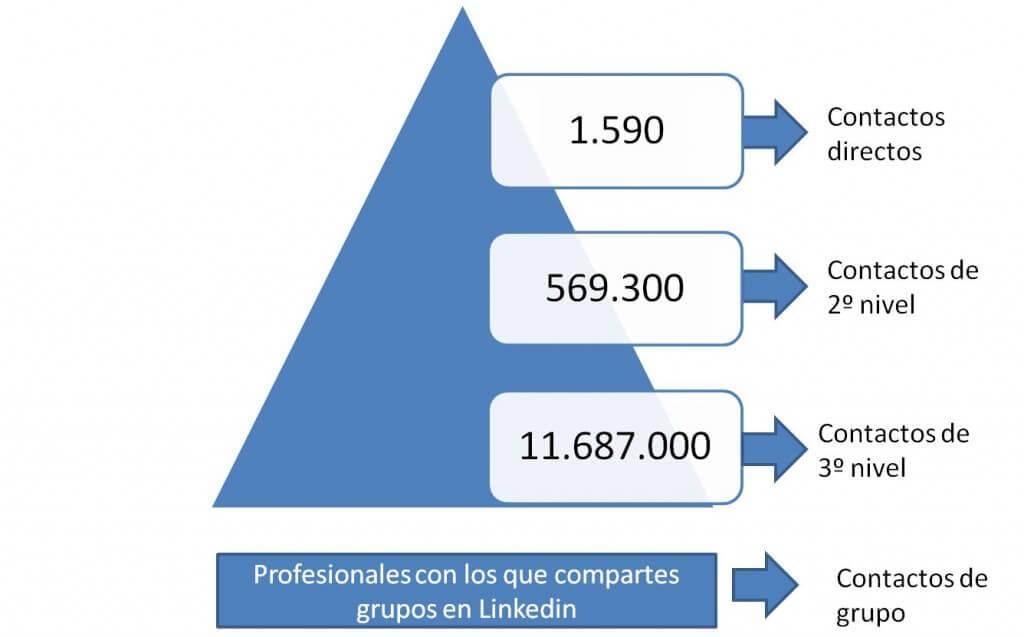 red de contactos linkedin trabajo
