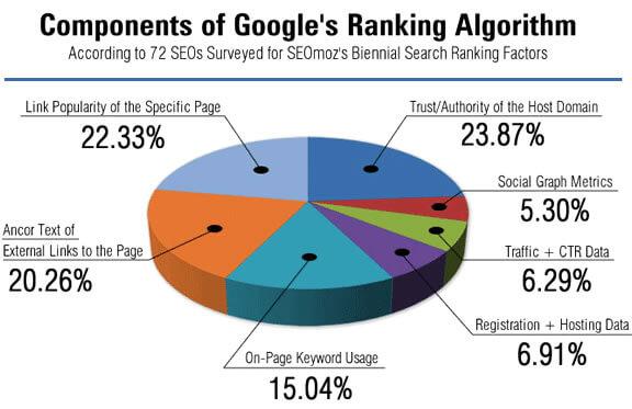 Algoritmo Google Y Ranking Factores Seo