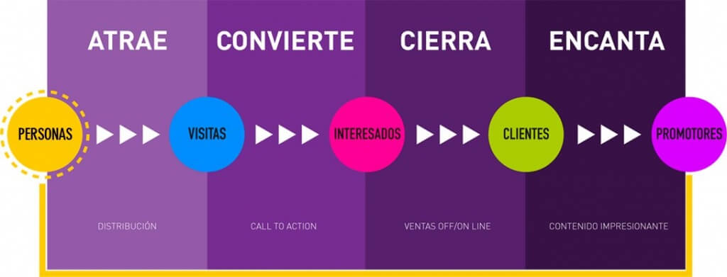 Marketing de atracción, inbound marketing y marketing relacional