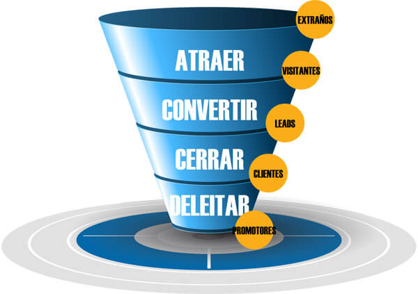 Proceso de compra marketing de atraccion, inbound marketing, marketing relacional