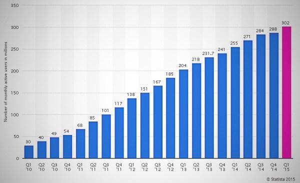 numero usuarios twitter posicionamiento web