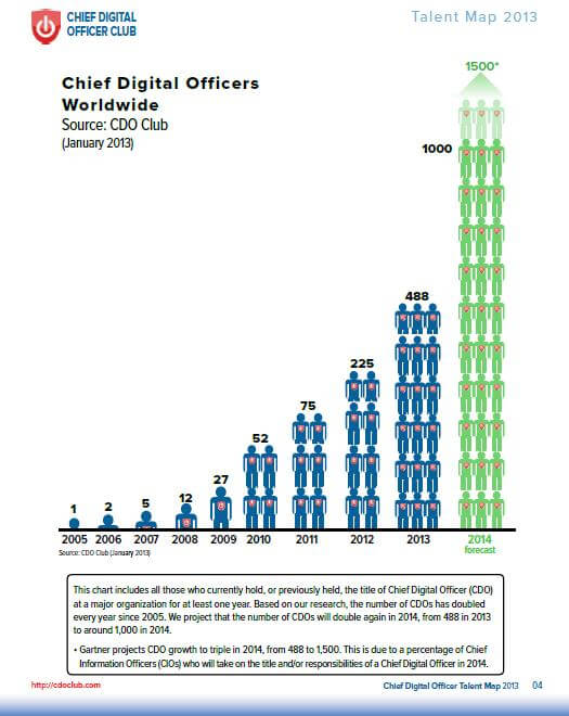 CDO crecimiento directores de estrategia digital