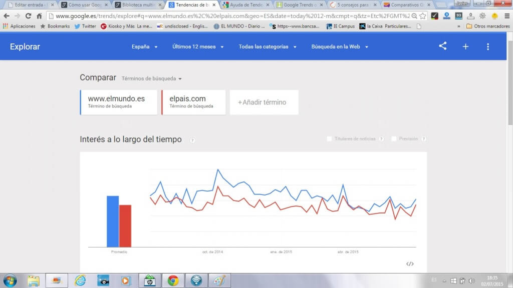 Comparativa Google Trends entre El Mundo y El Pais