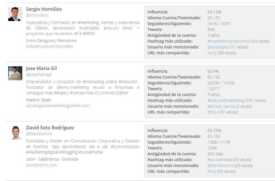 metricspot auditoria seo twitter influencers posicionamiento marketing