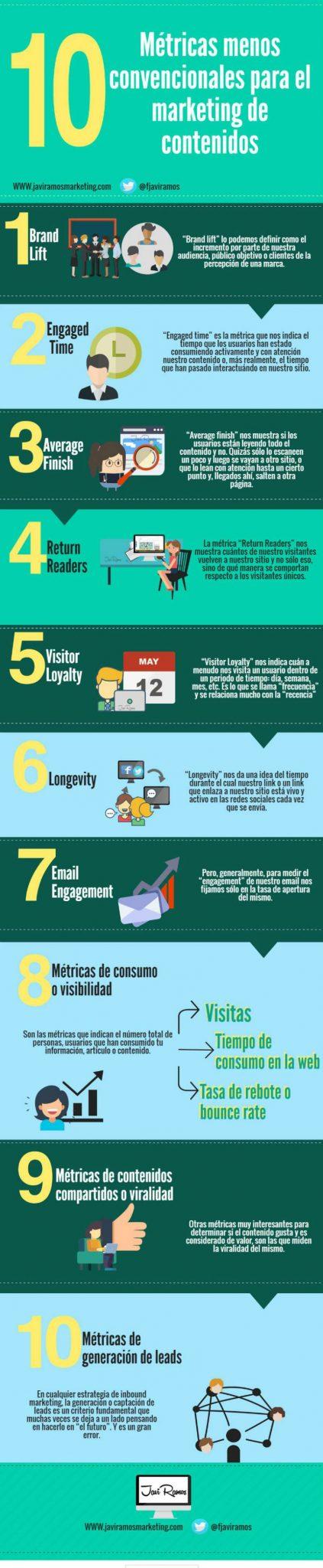 Infografia Metricas marketing de contenidos