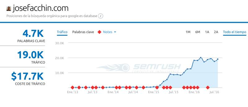 evolucion blog jose facchin semrush