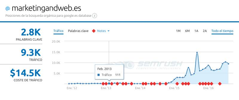 evolucion blog miguel florido semrush