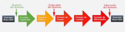 ciclo de vida de un dominio caducado o expirado hosting comprar dominio