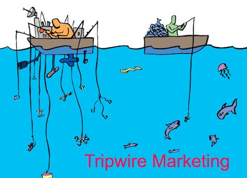 Estrategia De Marketing Tripwire-marketing