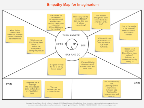 Empathy Map Imaginarium