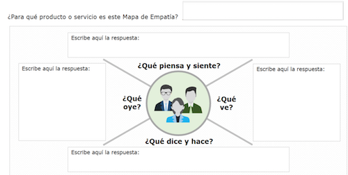 Mapa de empatía editable