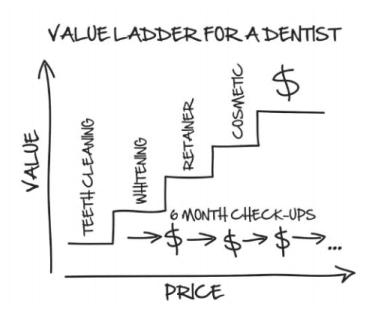 la escalera de valor para un dentista- Russell Brunson